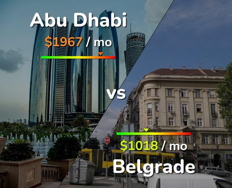Cost of living in Abu Dhabi vs Belgrade infographic