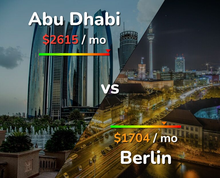 Cost of living in Abu Dhabi vs Berlin infographic