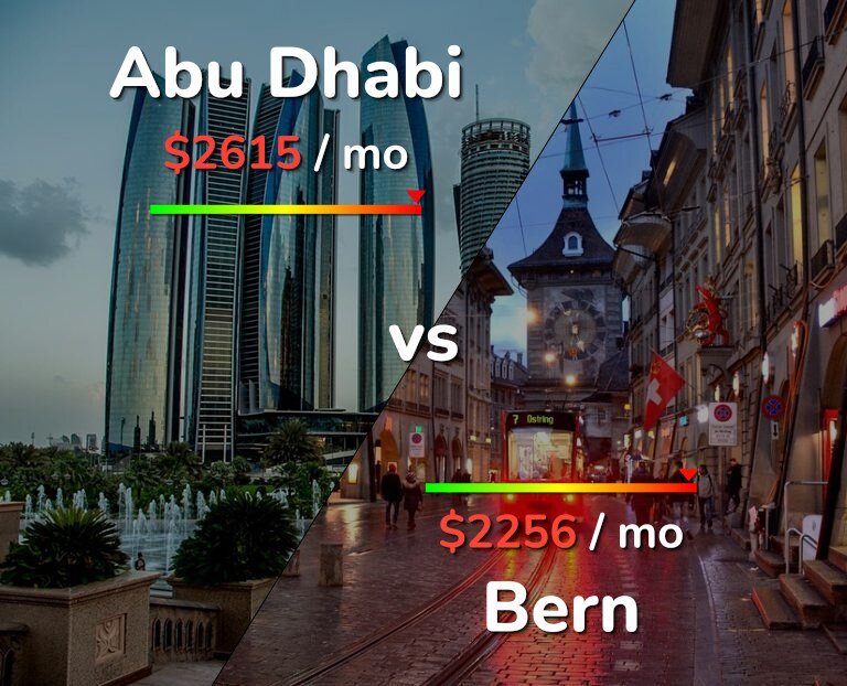 Cost of living in Abu Dhabi vs Bern infographic
