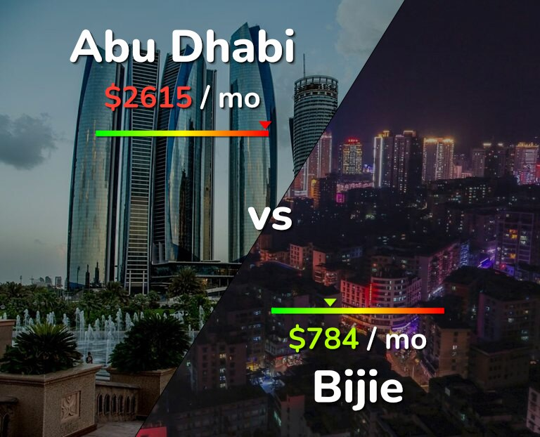 Cost of living in Abu Dhabi vs Bijie infographic