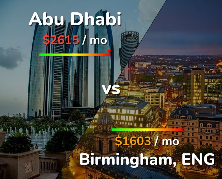 Cost of living in Abu Dhabi vs Birmingham infographic