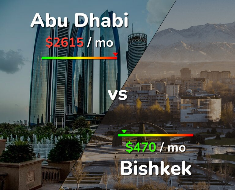 Cost of living in Abu Dhabi vs Bishkek infographic