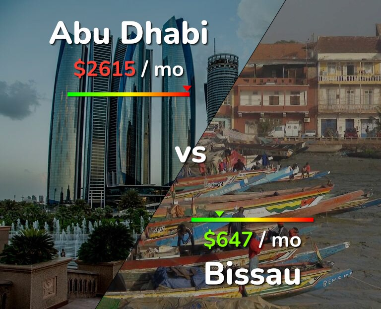 Cost of living in Abu Dhabi vs Bissau infographic