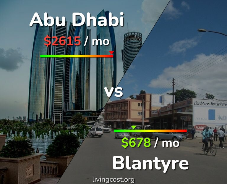 Cost of living in Abu Dhabi vs Blantyre infographic