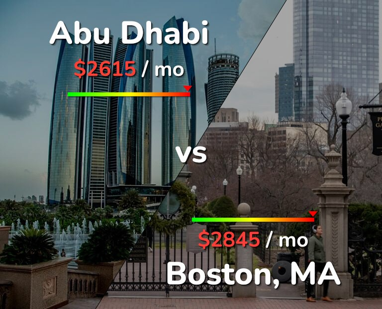Cost of living in Abu Dhabi vs Boston infographic