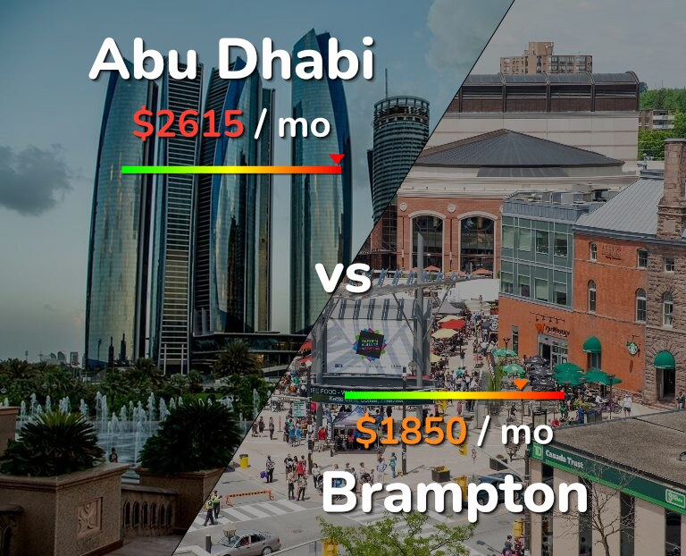 Cost of living in Abu Dhabi vs Brampton infographic