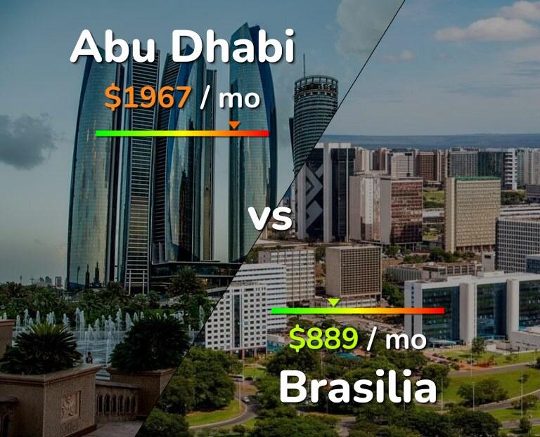 Cost of living in Abu Dhabi vs Brasilia infographic