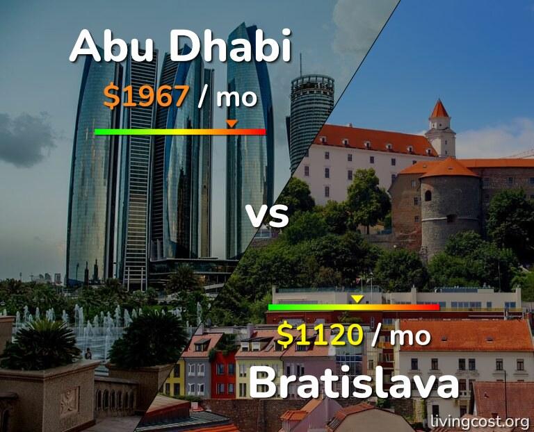 Cost of living in Abu Dhabi vs Bratislava infographic