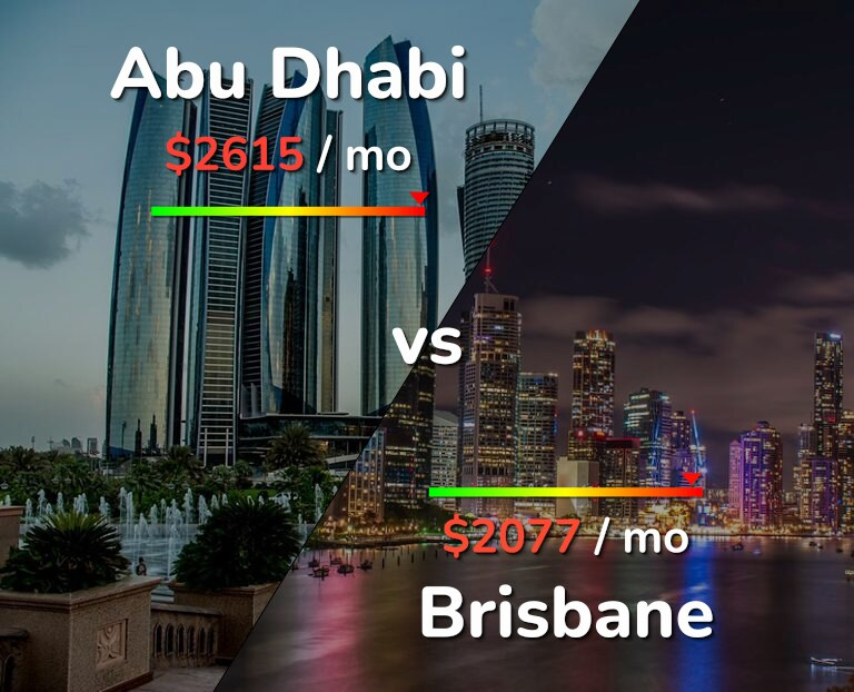 Cost of living in Abu Dhabi vs Brisbane infographic