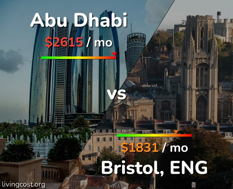 Cost of living in Abu Dhabi vs Bristol infographic