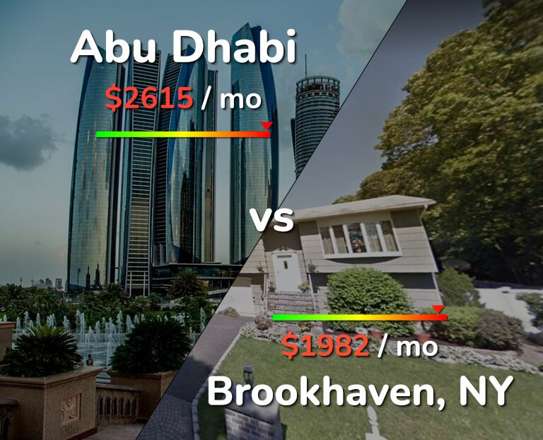 Cost of living in Abu Dhabi vs Brookhaven infographic