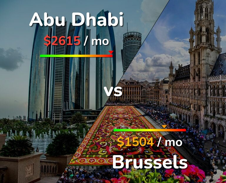 Cost of living in Abu Dhabi vs Brussels infographic