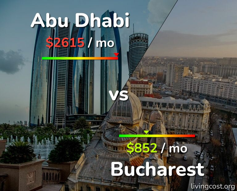 Cost of living in Abu Dhabi vs Bucharest infographic