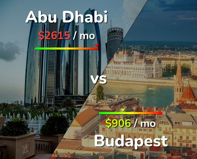 Cost of living in Abu Dhabi vs Budapest infographic