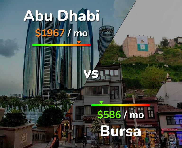 Cost of living in Abu Dhabi vs Bursa infographic