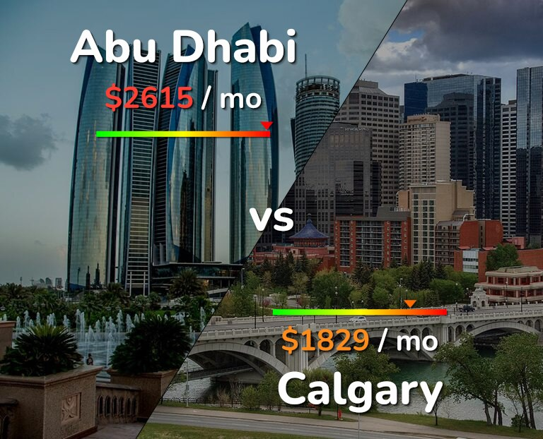 Cost of living in Abu Dhabi vs Calgary infographic