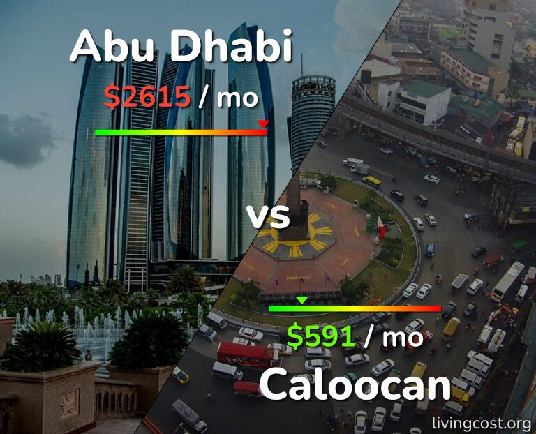 Cost of living in Abu Dhabi vs Caloocan infographic