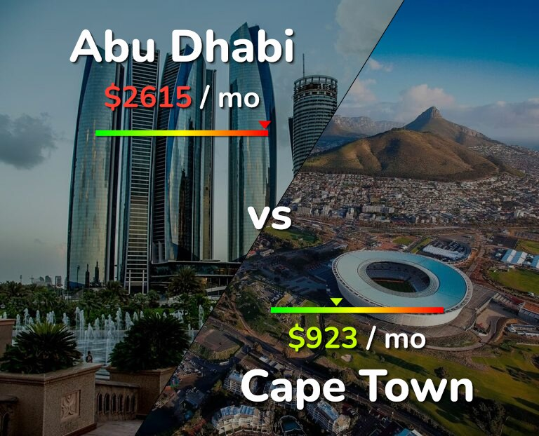 Cost of living in Abu Dhabi vs Cape Town infographic