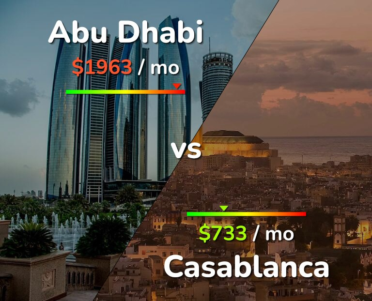 Cost of living in Abu Dhabi vs Casablanca infographic