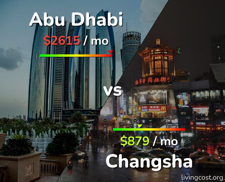 Cost of living in Abu Dhabi vs Changsha infographic
