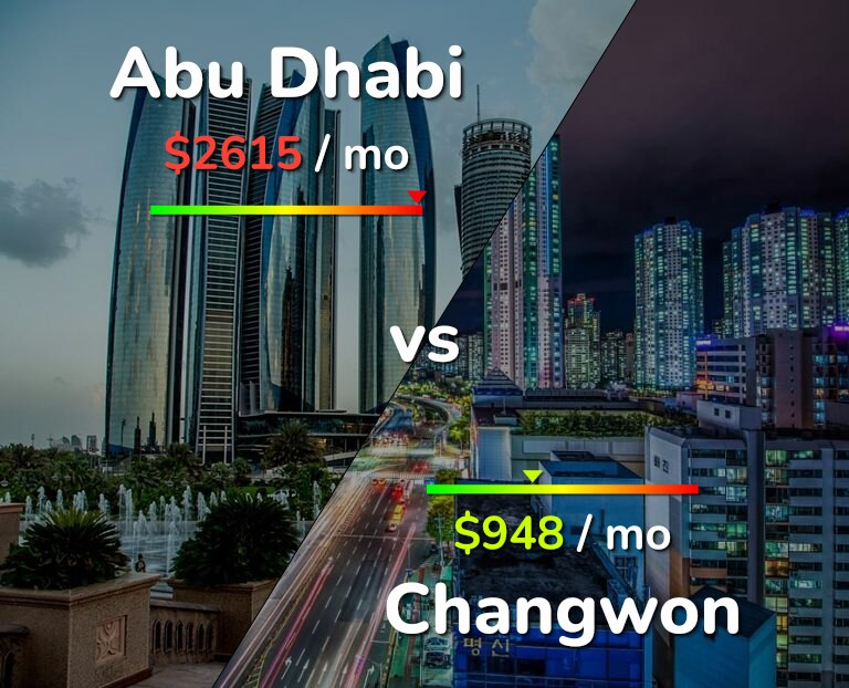 Cost of living in Abu Dhabi vs Changwon infographic
