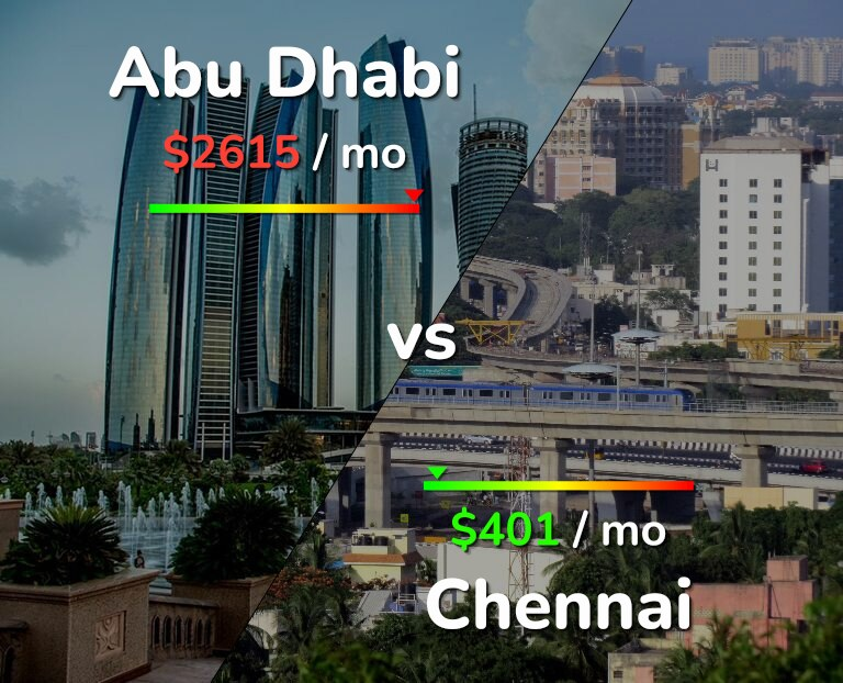 Cost of living in Abu Dhabi vs Chennai infographic