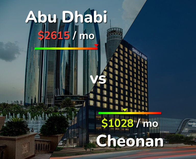 Cost of living in Abu Dhabi vs Cheonan infographic