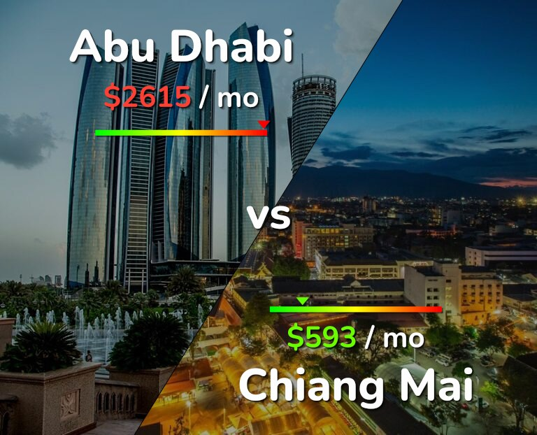 Cost of living in Abu Dhabi vs Chiang Mai infographic