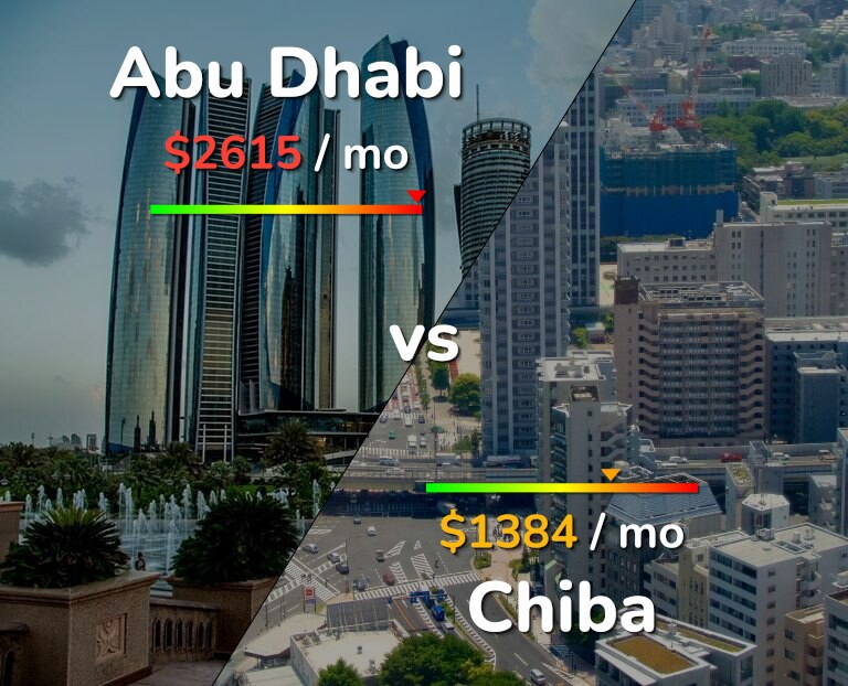 Cost of living in Abu Dhabi vs Chiba infographic