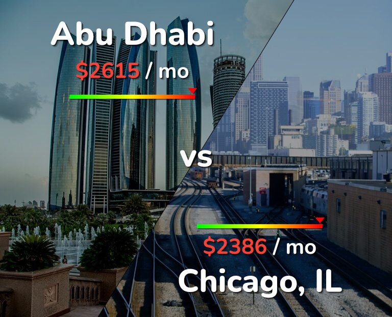 Cost of living in Abu Dhabi vs Chicago infographic
