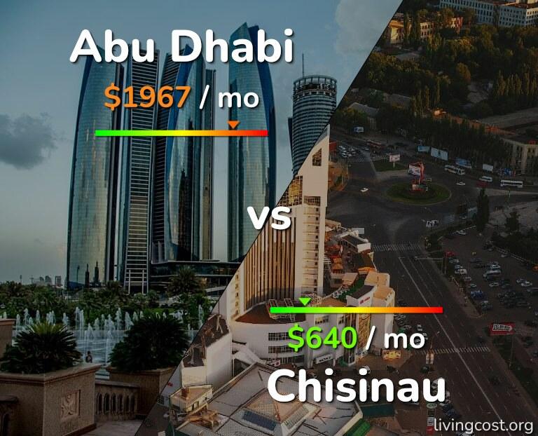 Cost of living in Abu Dhabi vs Chisinau infographic