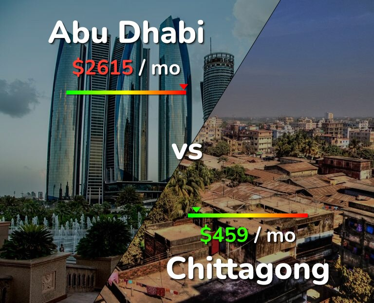 Cost of living in Abu Dhabi vs Chittagong infographic
