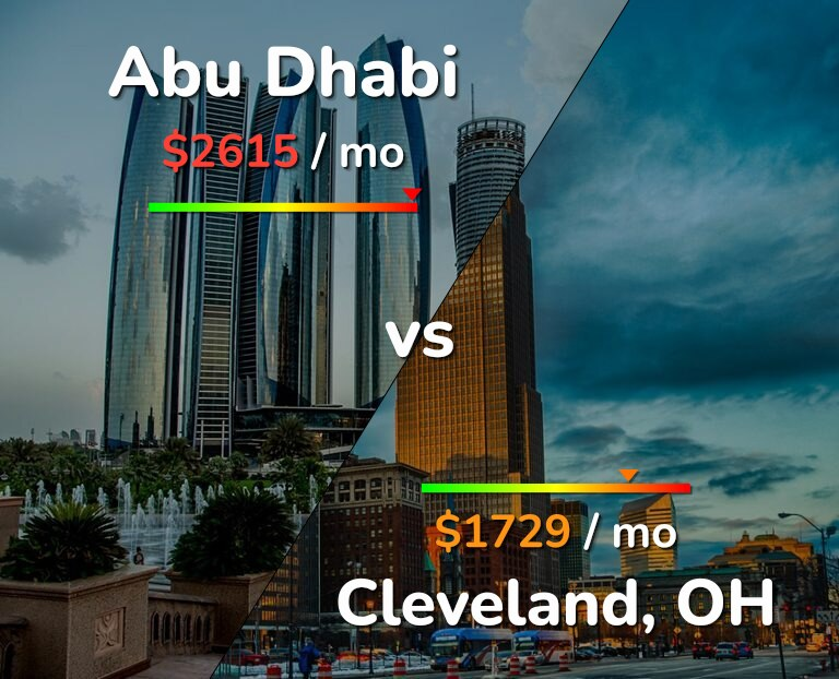 Cost of living in Abu Dhabi vs Cleveland infographic
