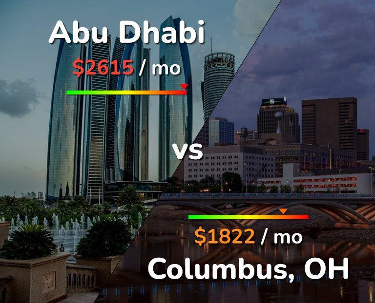 Cost of living in Abu Dhabi vs Columbus infographic