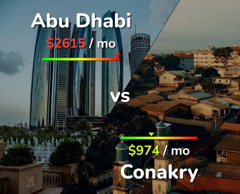 Cost of living in Abu Dhabi vs Conakry infographic