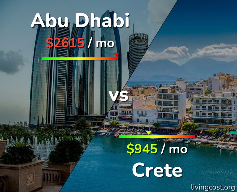 Cost of living in Abu Dhabi vs Crete infographic