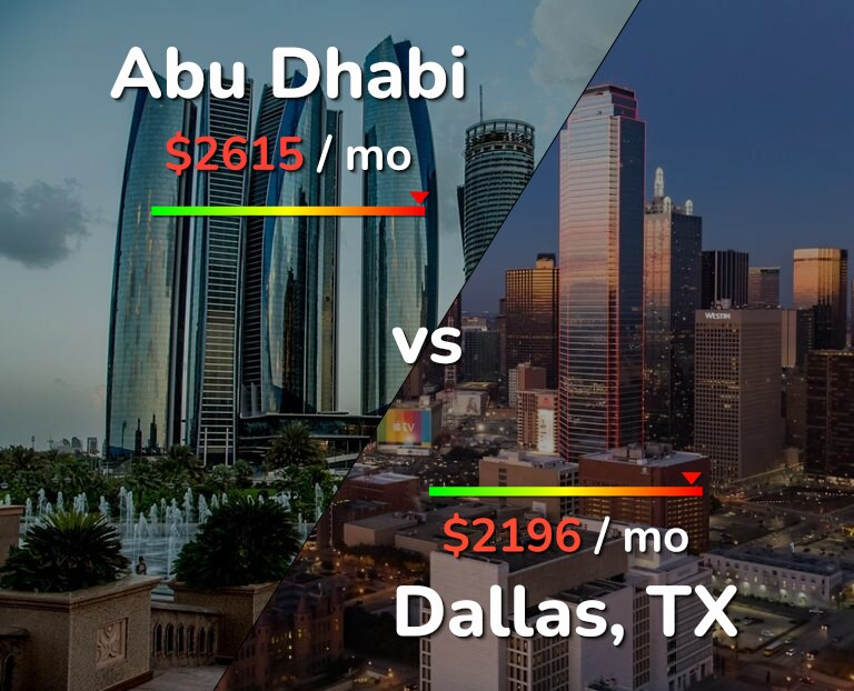 Cost of living in Abu Dhabi vs Dallas infographic