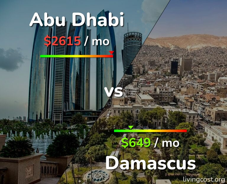 Cost of living in Abu Dhabi vs Damascus infographic