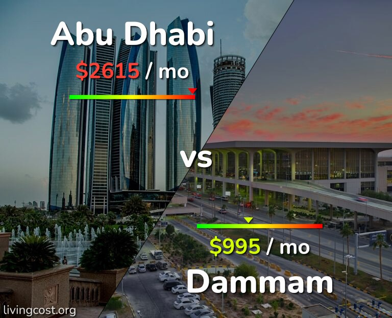 Cost of living in Abu Dhabi vs Dammam infographic
