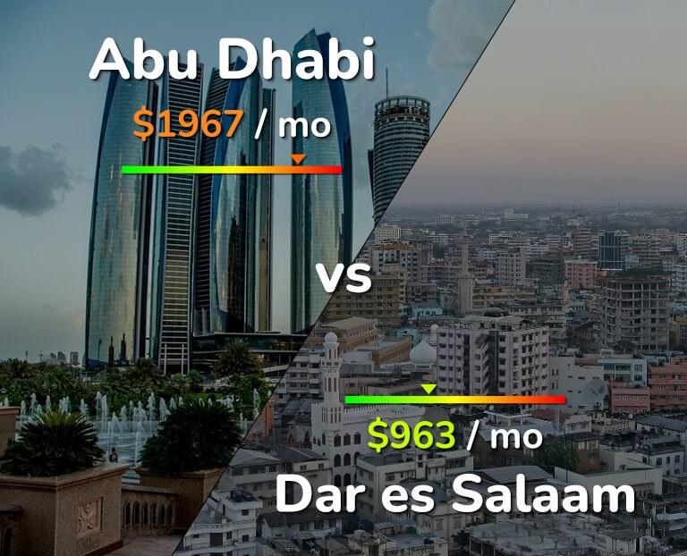 Cost of living in Abu Dhabi vs Dar es Salaam infographic