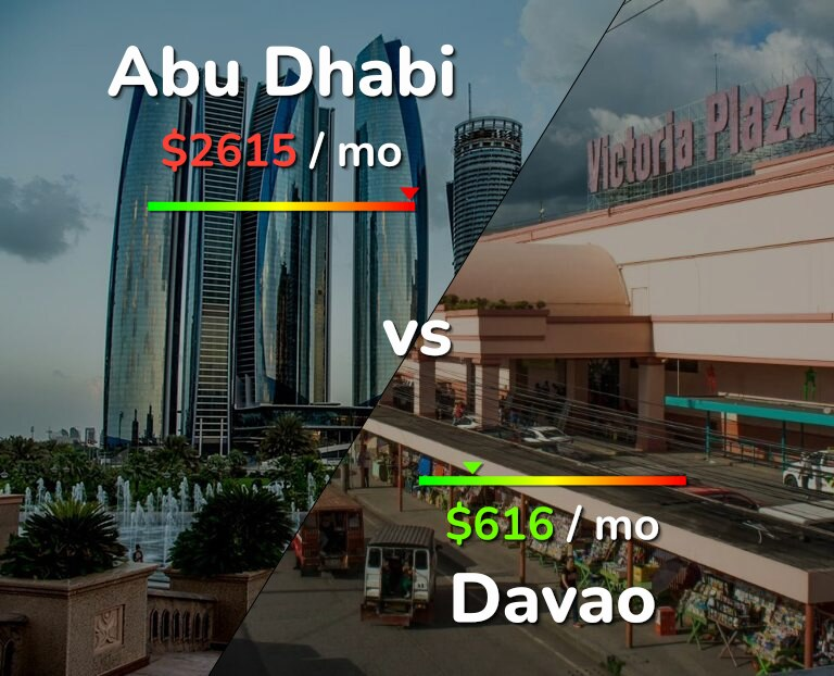 Cost of living in Abu Dhabi vs Davao infographic
