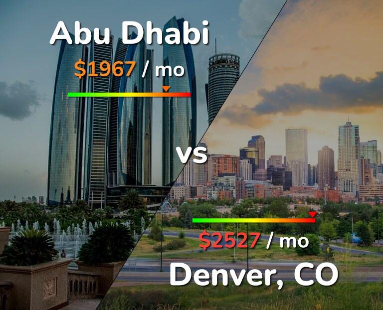 Cost of living in Abu Dhabi vs Denver infographic