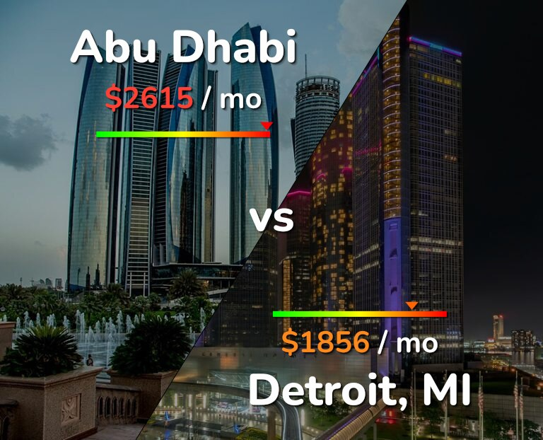 Cost of living in Abu Dhabi vs Detroit infographic