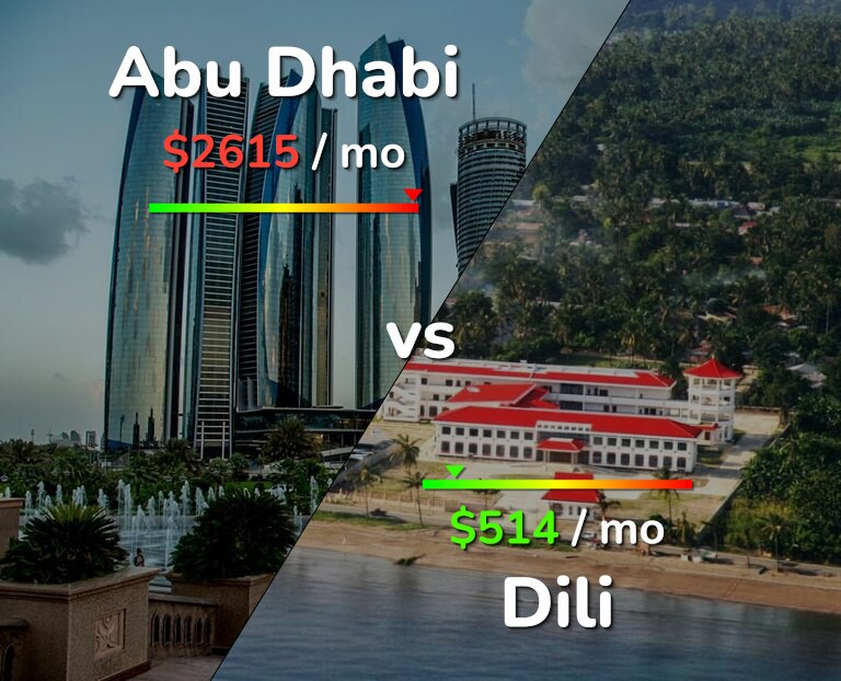 Cost of living in Abu Dhabi vs Dili infographic