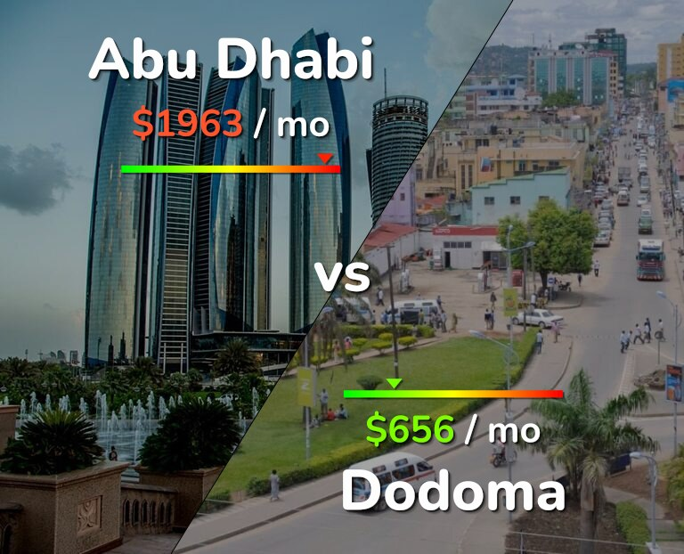 Cost of living in Abu Dhabi vs Dodoma infographic