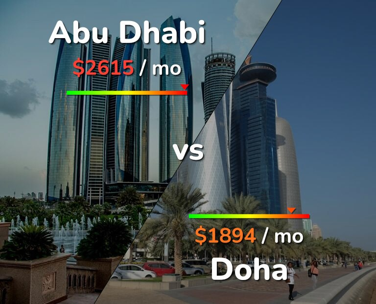 Cost of living in Abu Dhabi vs Doha infographic