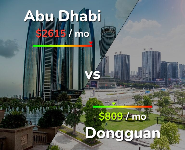 Cost of living in Abu Dhabi vs Dongguan infographic