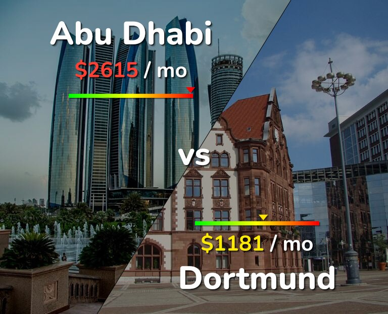 Cost of living in Abu Dhabi vs Dortmund infographic
