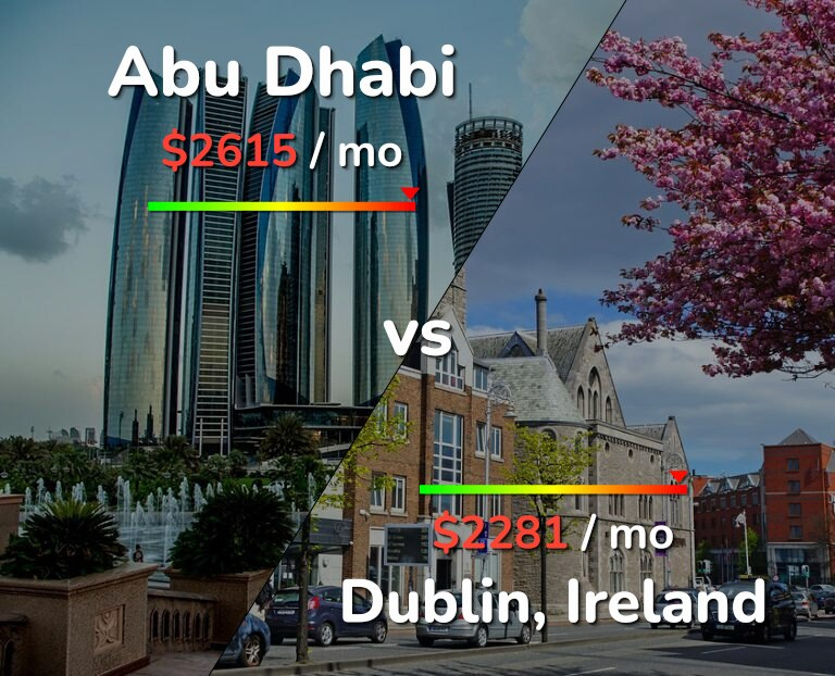 Cost of living in Abu Dhabi vs Dublin infographic