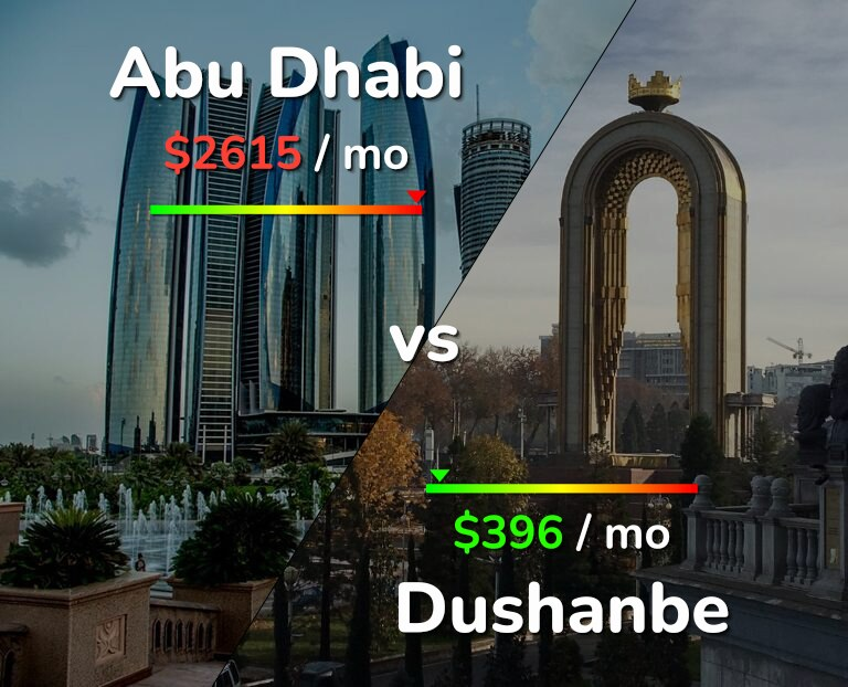 Cost of living in Abu Dhabi vs Dushanbe infographic